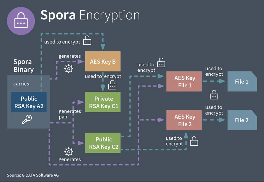 Spora – the Shortcut Worm that is also a Ransomware